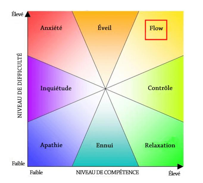 """Etat de flow, performance optimale, la """"zone"""""""