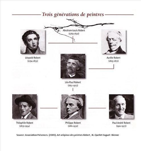 Web AMR 3 Generation de peintres.jpg
