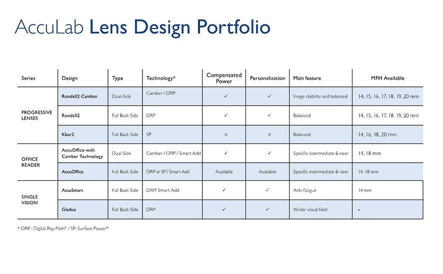 Acculab lens design portfolio Chart Copy