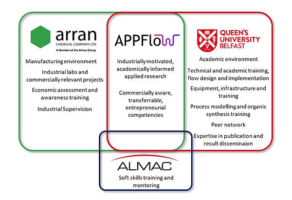 Appflow training figure.png