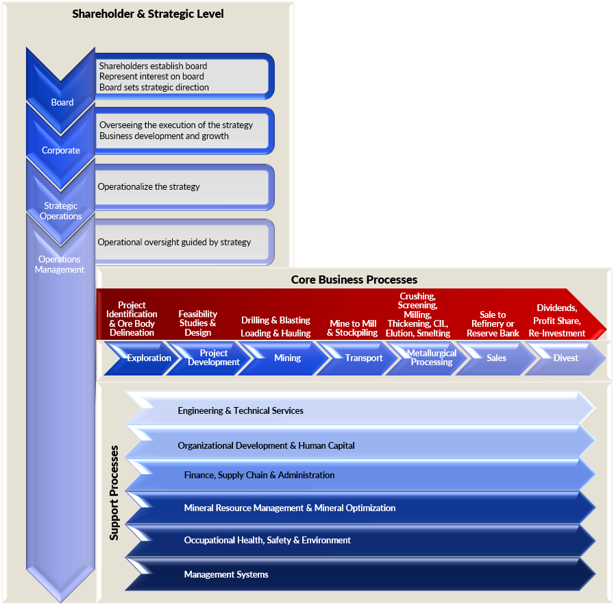 Business Process Service Offering