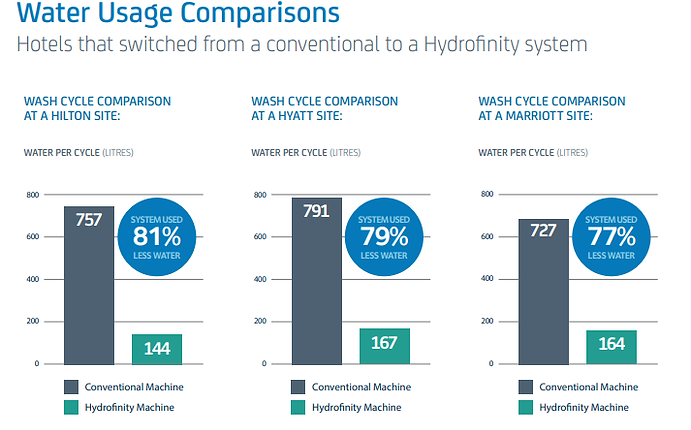 Water Usage Comparisons.png