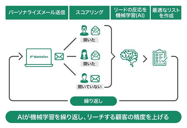Markefan006-仕組み.jpg