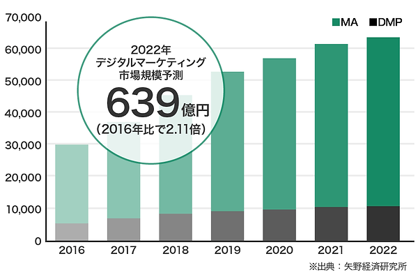 img-デジタルマーケティング市場矢野.png