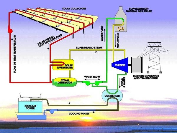 solar_thermal_works