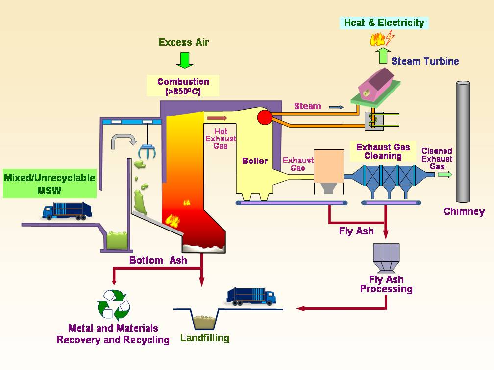 Waste_to_Electricity_IWMF_shcematic_eng