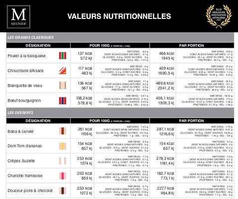 Menu Meunier (valeurs Nutritionnelles 3)