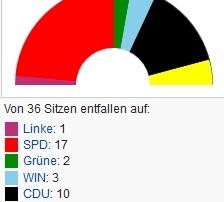 Konstituierende Sitzung vom 1.11.2016, Zählgemeinschaft SPD/FDP im neuen Rat