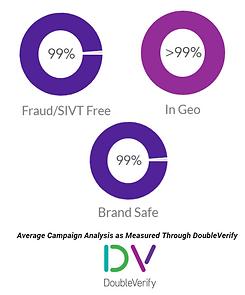 Brand Safety - Double Verify - Manicz Media.PNG