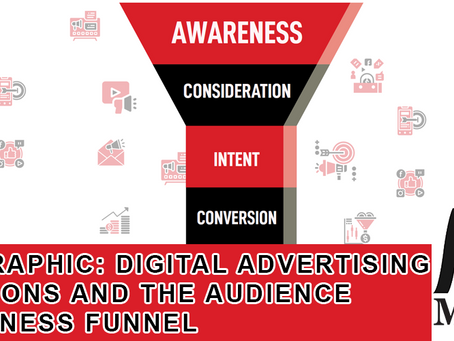 Infographic: Digital Advertising Solutions and The Audience Awareness Funnel