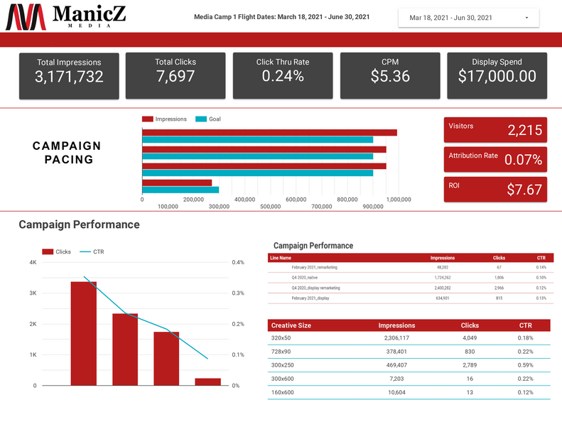 Manicz Media Reporting and Dashboard