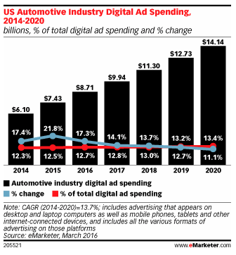 Digital Ad Spend Growth for Automotive Industry