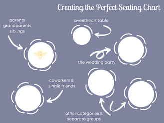 breakin' it down: creating the seating chart