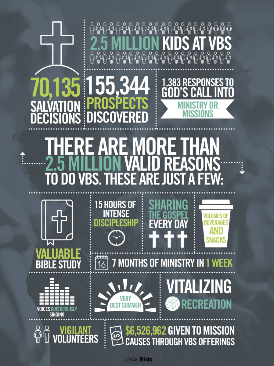Our VBS is coming up and here is an infographic about VBS published on Lifeway's sitehttps://vbs.lifeway.com/2018/02/21/its-worth-it/.