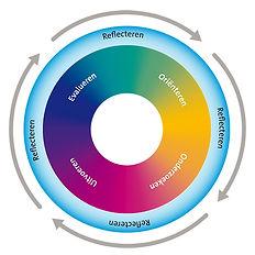 Creatief-proces.jpg
