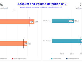 How to Use Depletion Metrics to Make More Sales