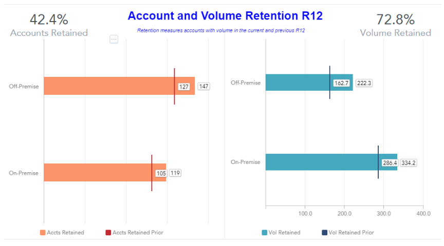 How to use retention metrics to make more sales (dashboard)