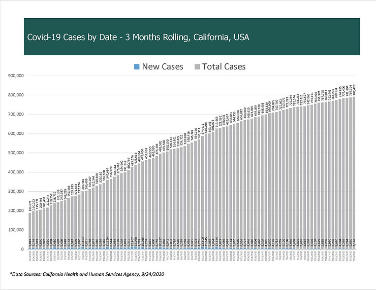 COVID-19 Cases by Date - California, USA