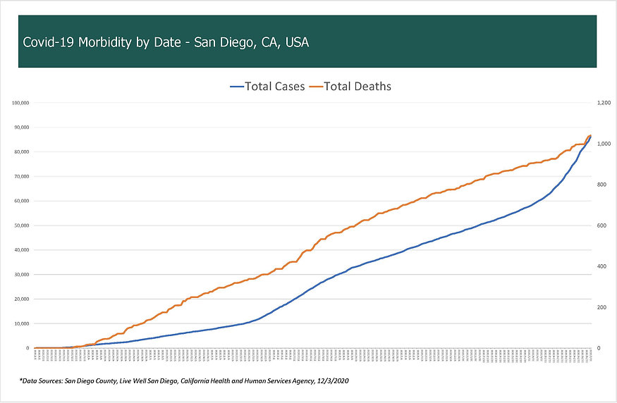 COVID-19 Morbidity by Date - San Diego,