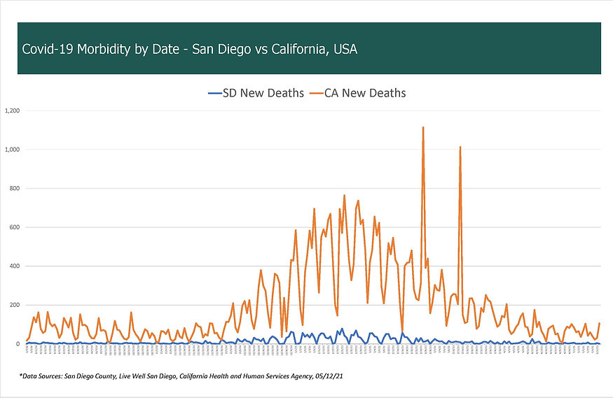 COVID-19 New Deaths by Date, San Diego v