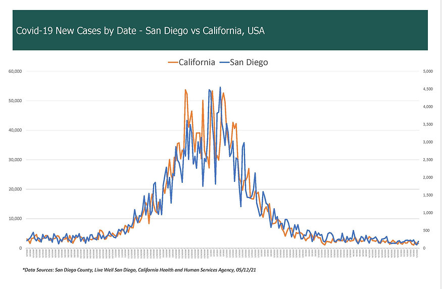 COVID-19 New Cases by Date, San Diego vs