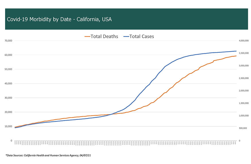 COVID-19 Morbidity by Date - California,