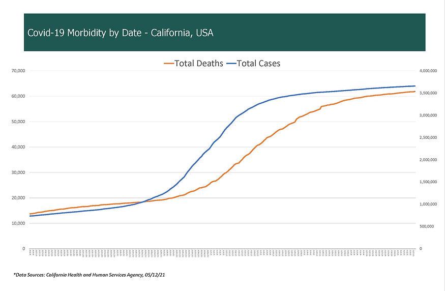 COVID-19 Morbidity by Date - California,