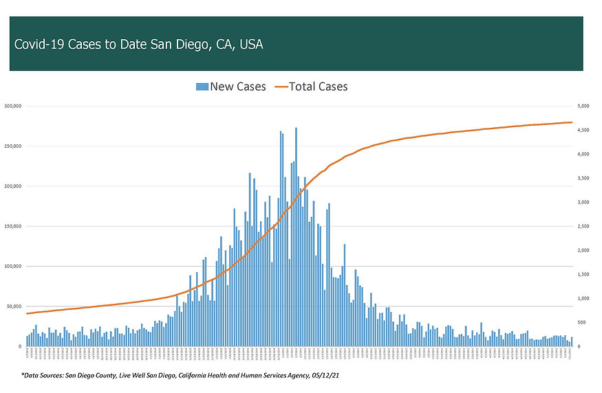 COVID-19 Cases by Date - San Diego, CA,