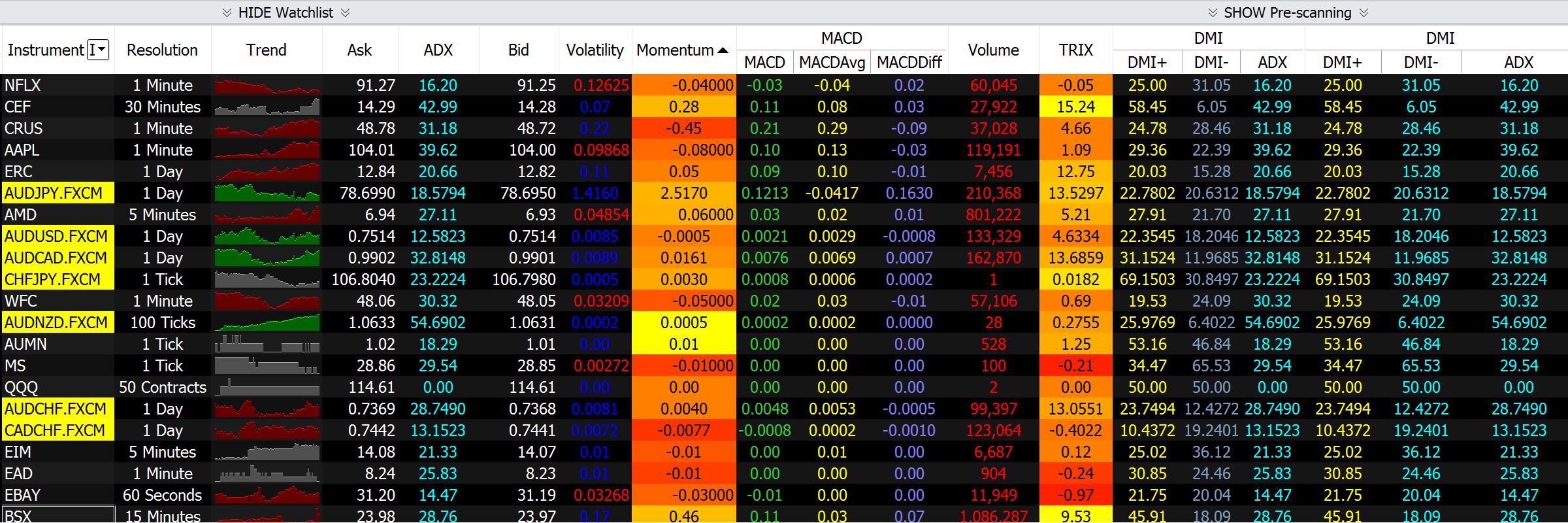 市場交易產品掃描器