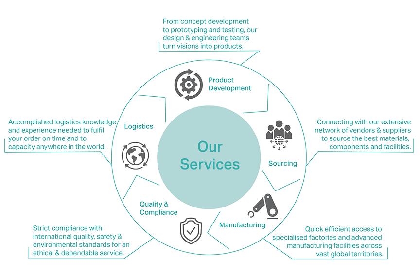 Hutchison International Services Graphic