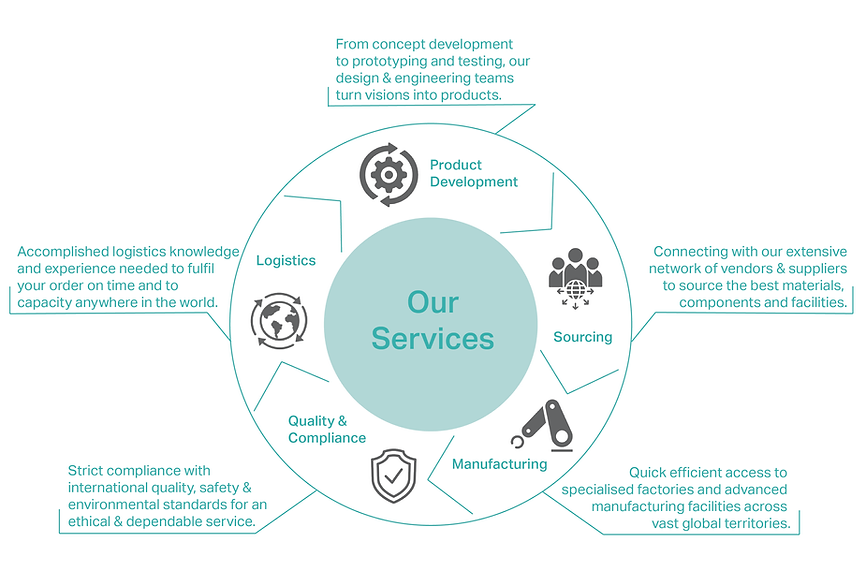 Hutchison International Services Graphic