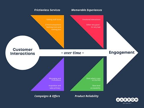 Customer Engagement Model 1.0__backgroun