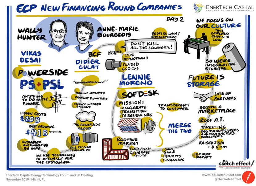 ECP New Financing Round Companies