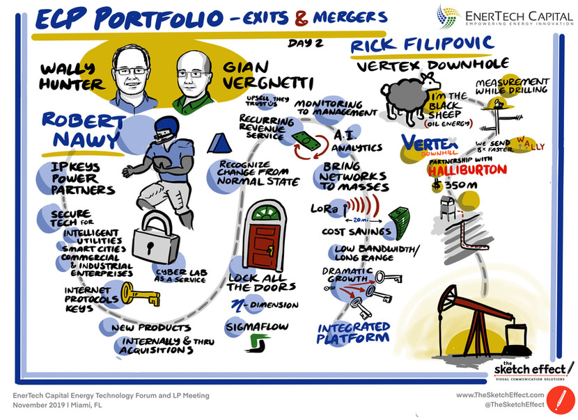 ECP Portfolio: Exits and Mergers