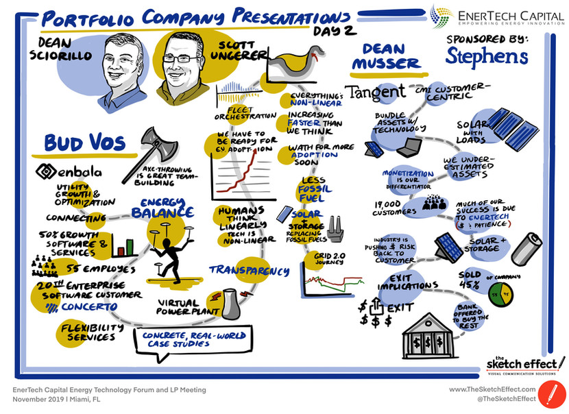 Portfolio Companies Presentations