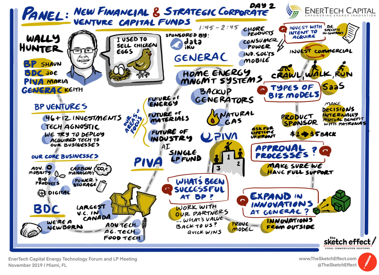 Panel: New Financial & Strategic Corporate Venture Capital Funds