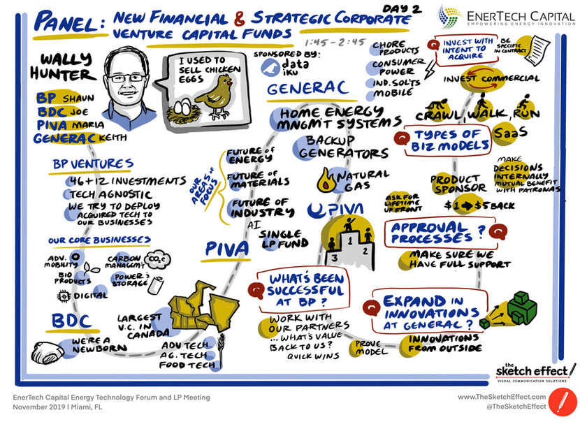 Panel: New Financial & Strategic Corporate Venture Capital Funds