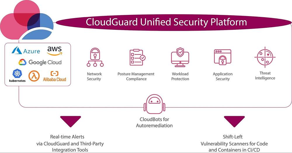 Check Point Cloud Native CloudGuard Architecture