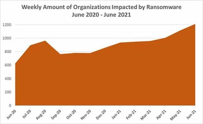 Número semanal de organizações afetadas por ransomware