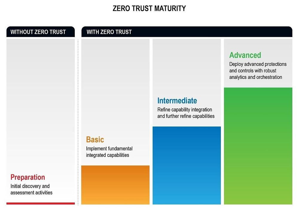Amadurecendo uma implementação de Zero Trust