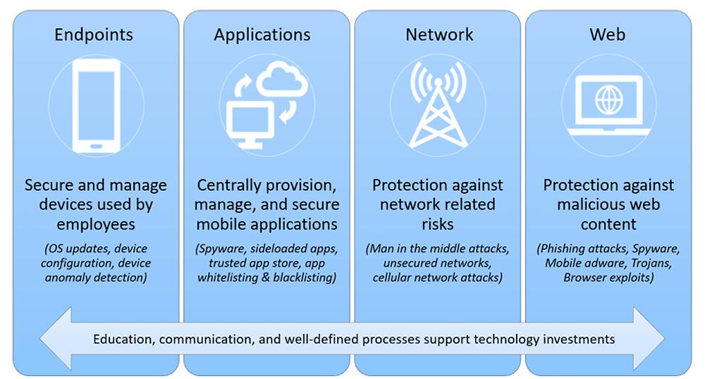 Vetores de ataque em dispositivos móveis - Fonte: Omdia Market Radar