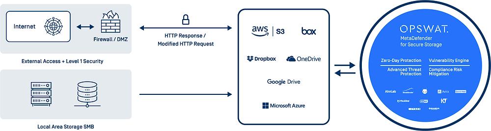 MetaDefender para armazenamento seguro na proteção do armazenamento em nuvem (clique para ampliar)