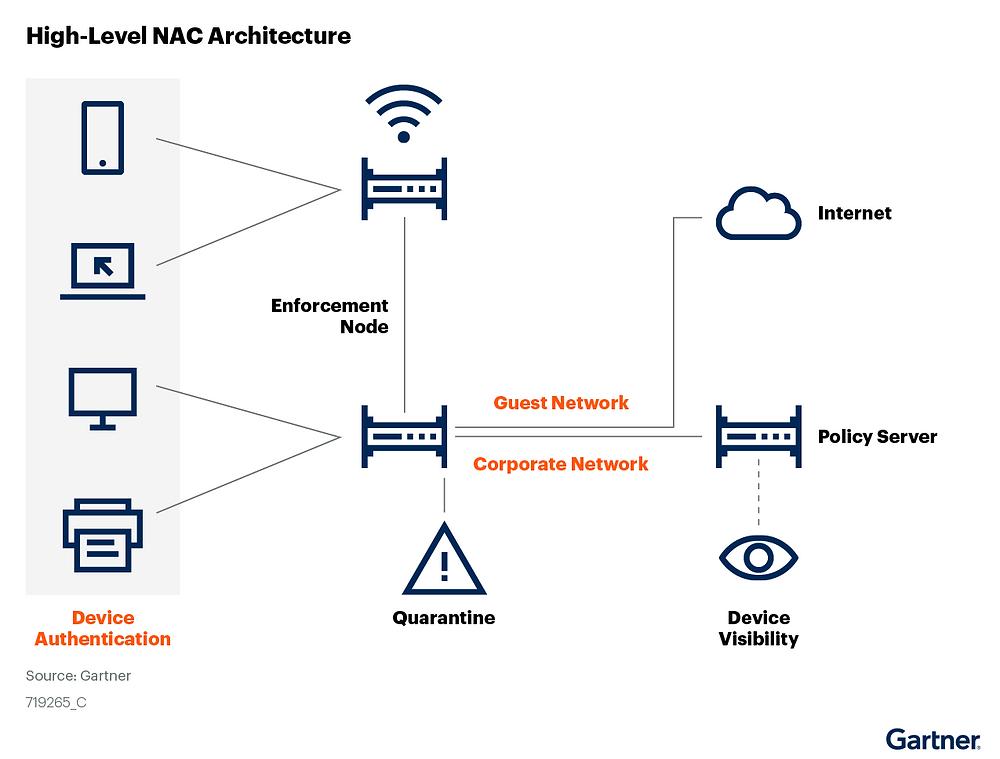 diagrama de arquitetura NAC de alto nível