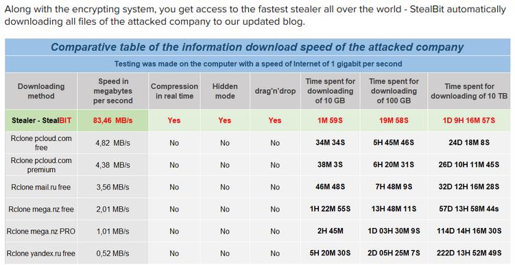 Tabela comparativa com a velocidade de download - Fonte BleepingComputer
