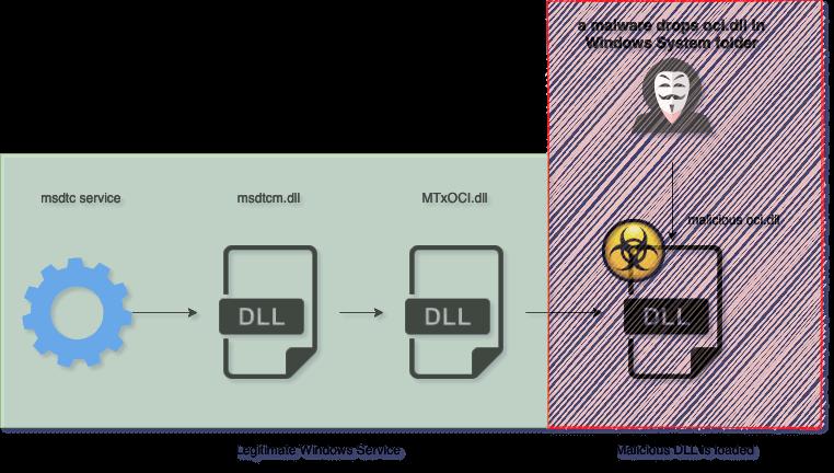 Pingback Malware - O oci.dll malicioso é carregado indiretamente pelo serviço MSDTC - Fonte: Trustwave