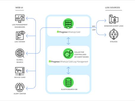 Log Management: Funcionalidades e operação junto ao WhatsUp Gold