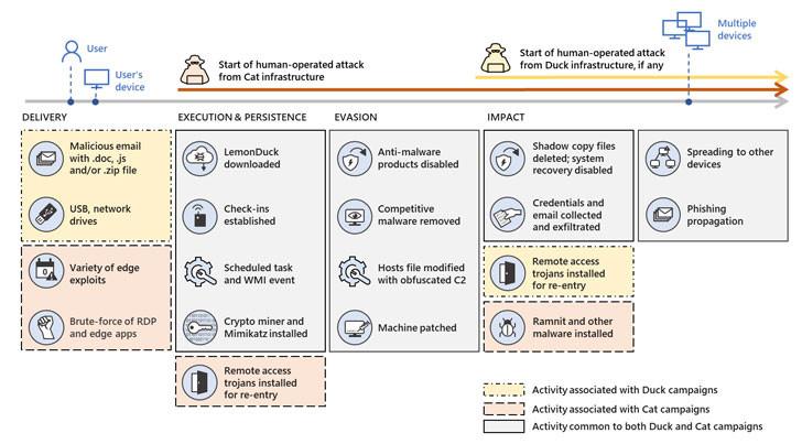 Cadeia de ataque LemonDuck das infraestruturas Duck and Cat - Fonte: Microsoft