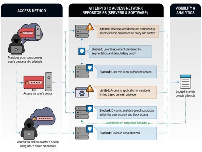 Exemplo de cenários de exploração remota Zero Trust em que a maioria das tentativas teria sido bem-sucedida em ambientes não Zero Trust.