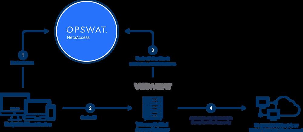 Abordagem recomendada pela VMware para proteger a infraestrutura de desktop virtual