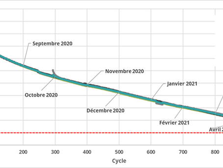 Mason Graphite annonce la réussite des tests de cyclage et la transition vers la commercialisation